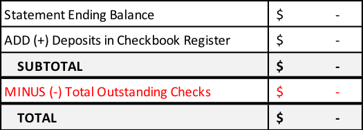 Statement Ending Balance + Deposits Shown in Checkbook Register, but Not on Statement = Subtotal - Total Outstanding Checks = Total